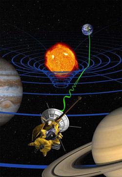 تصوّرُ أحد الفنانين للشّمس وهي تحني الزمكان، ومسبار كاسيني الفضائي يفحص النسبية، من خلال قياس مدى تأخر الإشارات بسبب الانحناء. Image courtesy NASA))