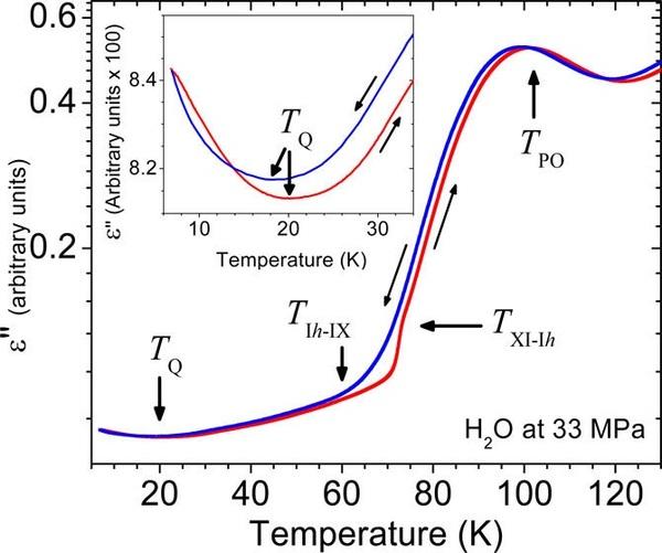 كشفت تجارب الباحثين مقداراً أدنى في الجزء التخيلي لثابت العزل الكهربائي (dielectric constant) عند درجة حرارة تقارب 20 كلفن (كما موضح في الصورة). هذه النتائج تشير إلى زيادة في حركة الشحنات عند درجات حرارة أقل من 20 كلفن، وهو ما يُظَن بأنه ناتج عن مرور البروتون عبر نفق كمومي. حقوق الصورة: Yen and Gao. ©2015 American Chemical Society