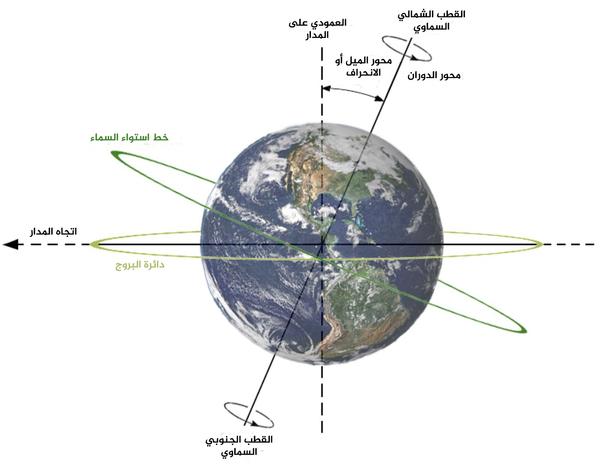 تظهر ميل الأرض المحوري (الانحراف) وعلاقة ذلك مع محور الدوران ومستوى المدار. ملكية الصورة: ويكيبيديا