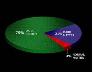 كما هو مُبيّن في هذا المخطط، تُقدّر مساهمة الطاقة المظلمة بـما مقداره 75% من طاقة الكون، بينما تسهم المادة المظلمة بـ 21% والمادة العاديّة بـ 4%. يمكن رصد المادة العاديّة فقط بشكل مباشر بواسطة التلسكوبات، حيث يكون حوالي 85% منها عبارة عن غازات حارّة بين مجرّية. المصدر: NASA/CXC/M.Weiss