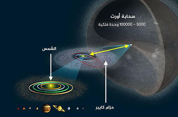يحتل النظام الشمسي المعروف مع كواكبه الثمانية الصغيرة مساحةً صغيرةً فقط داخل غلاف كروي يحوي ترليونات المذنبات، أي سحابة أورت.   المصدر: Wikimedia Commons