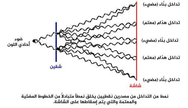 نمط من التداخل من مصدرين نقطيين يخلق نمطاً متبادلاً من الخطوط المضئية والمعتمة والتي يتم إسقاطها على الشاشة.