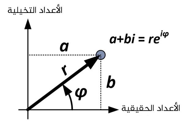 الحالة العامة للعدد المركب في كلا الصيغتين المستطيلة (a+bi) والقطبية (re^iφ). حقوق الصورة: Robert J. Coolman