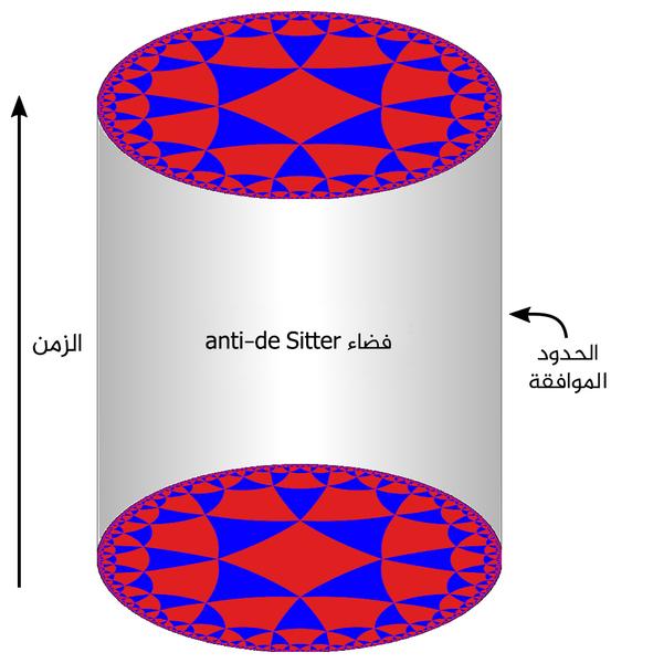 توافق Ads/CFT. بين الحجم الداخلي وحدود السطح التي تحيط به  مصدر الصورة:  Alex Dunkel (Maky) and Polytope24 of wikimedia commons, under a c.c.a.-by-s.a.-3.0,