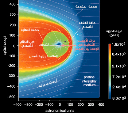 المصدر: Diagram courtesy Dr. Gary Zank, University of Delaware.