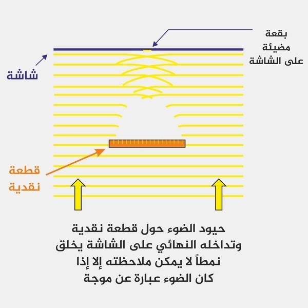 حيود الضوء حول قطعة نقدية وتداخله النهائي على الشاشة يخلق نمطاً لا يمكن ملاحظته إلا إذا كان الضوء عبارة عن موجة