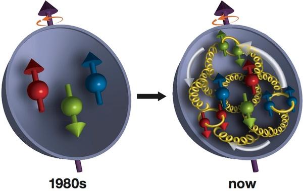 اكتشف العلماء في الثمانينات أن الكواركات الثلاثة للبروتون (الأحمر والأخضر والأزرق)، لا تمثل سوى جزء صغير من لف Spin البروتونات بشكلٍ عام. كشفت قياسات جديدة من التجربة RHIC PHENIX عن أن الغلوونات (الحلزونيات الصفراء) تساهم بقدرٍ ربما يكون أكبر من الكواركات.
