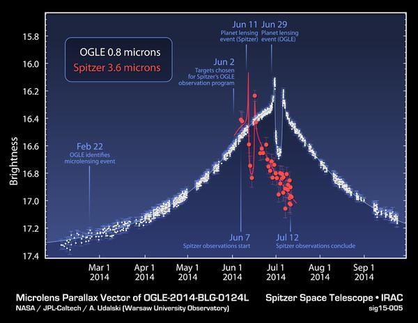 """يُظهر هذا المُخطط البيانات التي تم الحصول عليها بواسطة تلسكوب سبيتزر التابع لناسا، وأيضاً بواسطة تلسكوب تجربة العدسة الجذبية الضوئية (Optical Gravitational Lensing Experiment)، أو اختصاراً (OGLE) الموجود في تشيلي، وذلك خلال حدوث ظاهرة """"التعديس الميكروي"""". المصدر: NASA/JPL-Caltech/Warsaw University Observatory"""