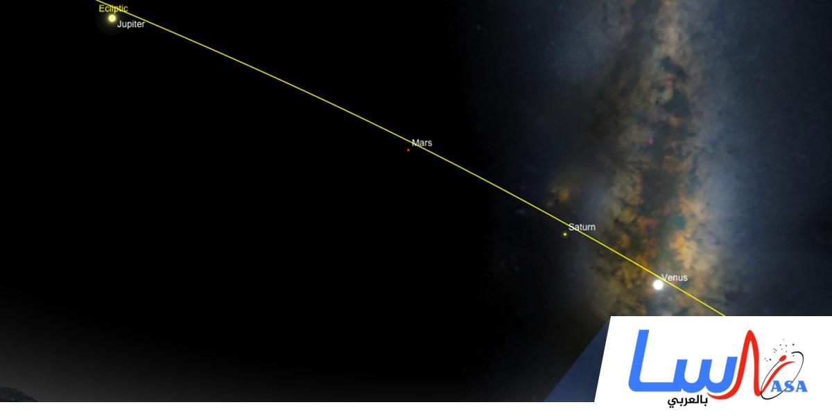 ظهور مجموعة الكواكب عطارد والزهرة والمريخ والمشتري وزحل مع القمر في السماء