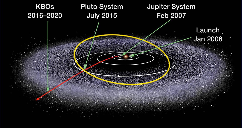 صورة توضيحية لمسار المركبة الفضائية. حقوق الصورة: ناسا