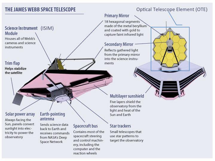 مخطط توضيحي لمرصد ويب. حقوق الصورة: ناسا