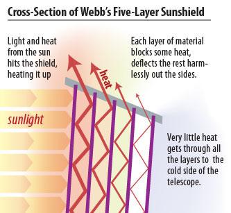 مقطع عرضي لطبقات الواقية الشمسية. حقوق الصورة: ناسا