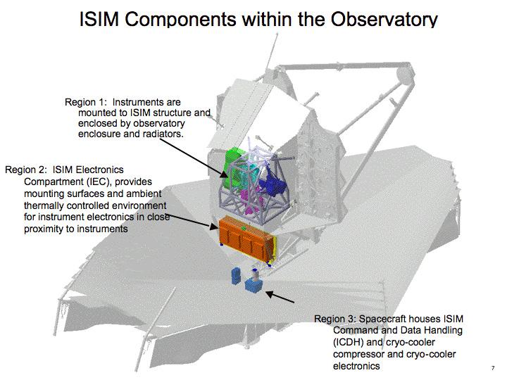 مكونات ISIM داخل المرصد. حقوق الصورة: ناسا