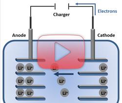التركيب الكيميائي لبطاريات أيونات الليثيوم